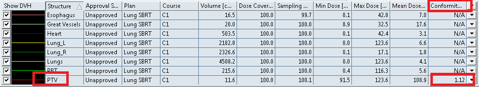 Conformality DVH dose statistics column view